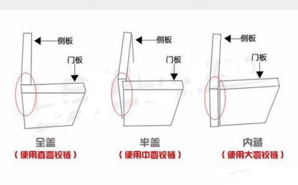 衣柜门铰链的安装方法,你了解多少?