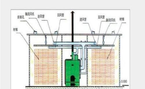 如何清洗烘干機的空氣循環系統?